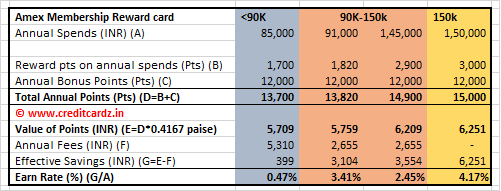 Amex Membership Reward Card Working