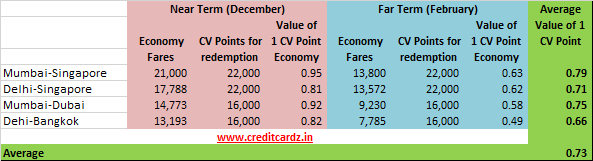 Air Vistara - Value of 1 CV Point
