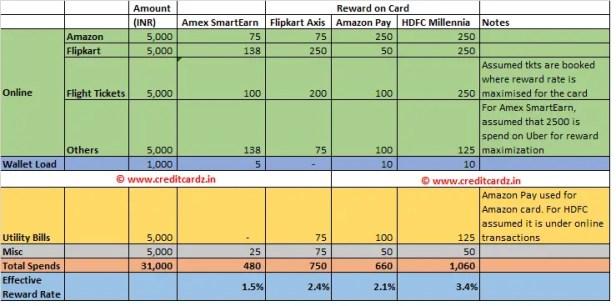 Amex SmartEarn credit card comparison