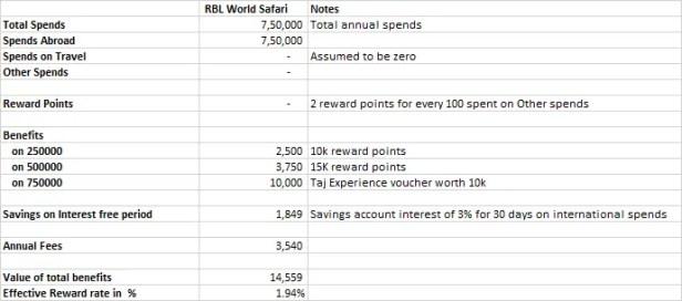 RBL World Safari Sample Working