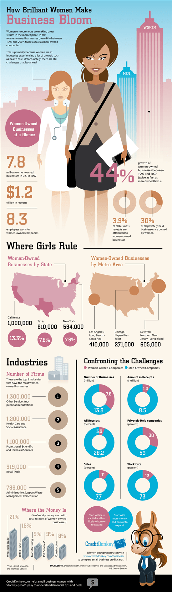Infographic: Women in Business