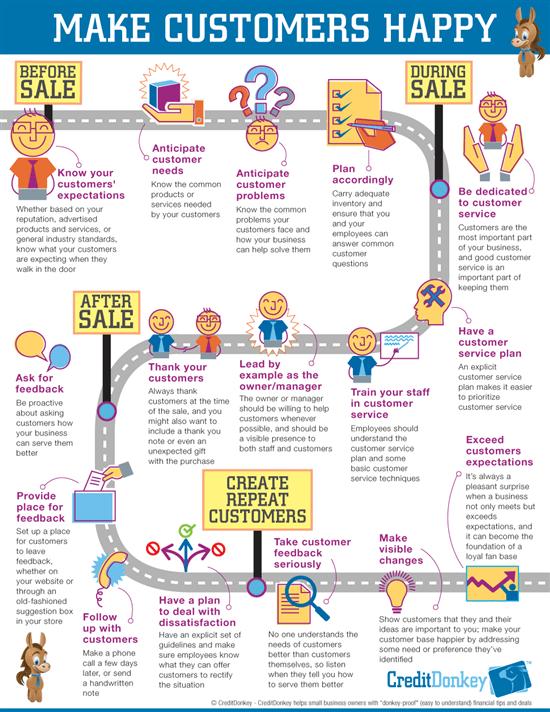 How to Make Customers Happy  CreditDonkey