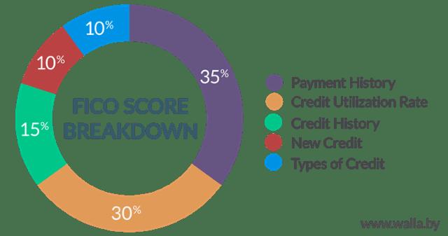 credit score understanding credit scoring credit fair e. Black Bedroom Furniture Sets. Home Design Ideas