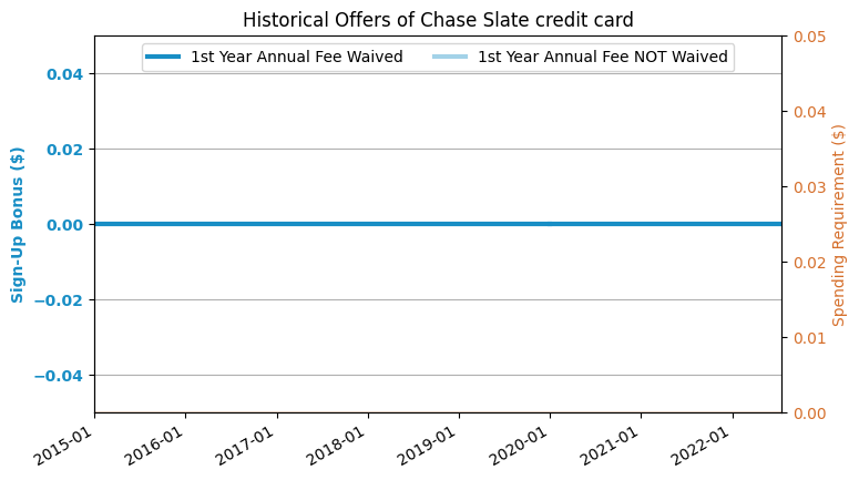 The main challenge many people with bad credit face when applying for a credit card is having a limited number of good options. Chase Slate Credit Card Review (2020.4 Update: Removed from Chase (Temporarily?)) - US Credit ...