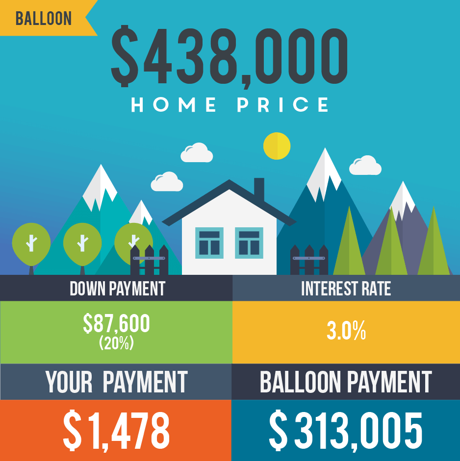 loan balloon payment