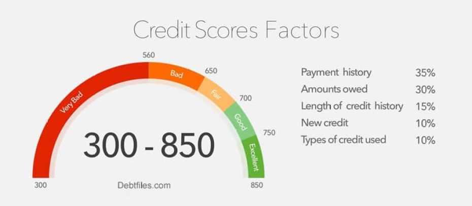 550 a Bad Credit Score