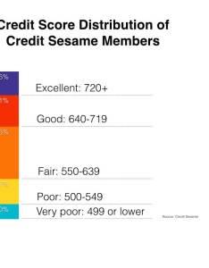 Credit score distribution new also bureau guide equifax transunion  experian rh creditsesame