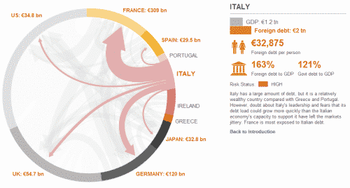 Debt owed by Italy