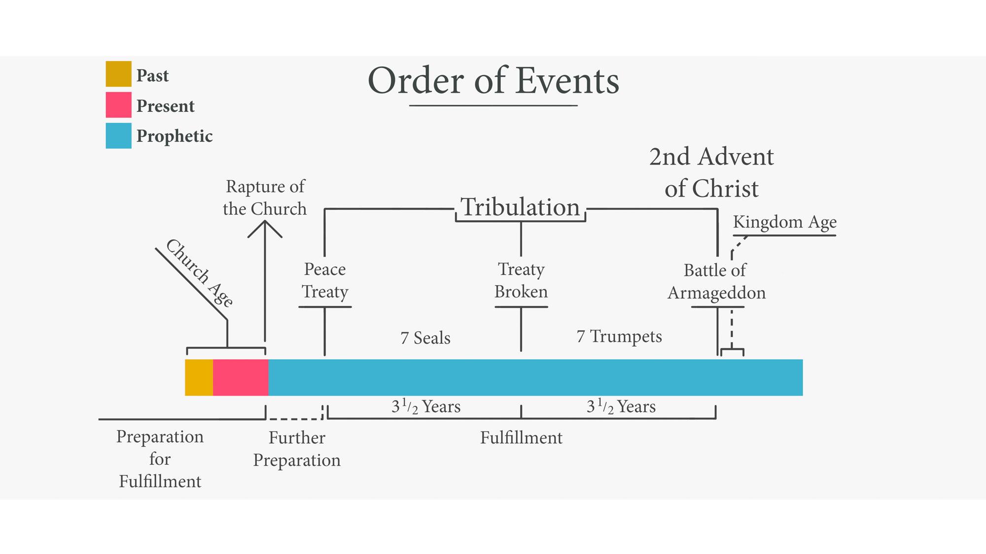 Order Of Events In Revelation Revs15s18