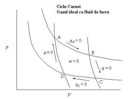Masinile termice si ciclul Carnot