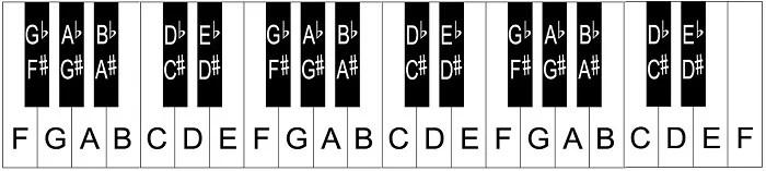 note de piano