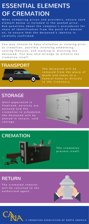 Cremation Process  Cremation Association of North America (CANA)