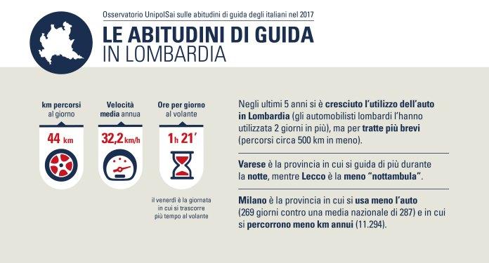 I risultati dell'osservatorio Unipolsai sullle abitudini di guida in Lombardia