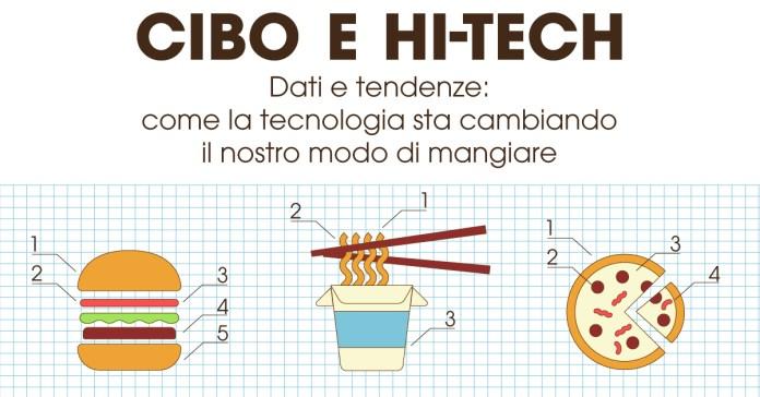 cibo high-tech, infografica