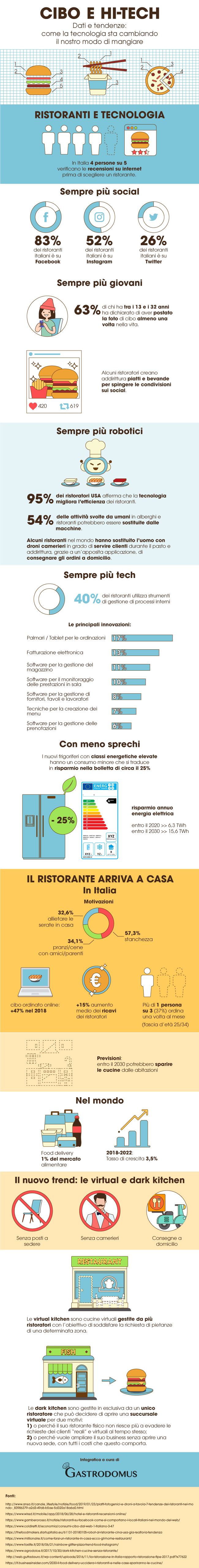 cibo high-tech, infografica