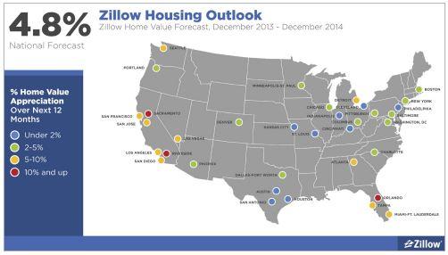 zillow_outlook