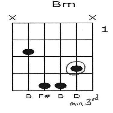 B Minor 3rd