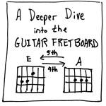 Deeper Dive Into Guitar Fretboard