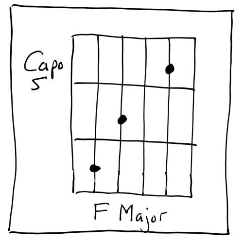 F Major at 5th Fret