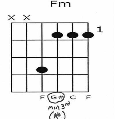 F Minor 3rd