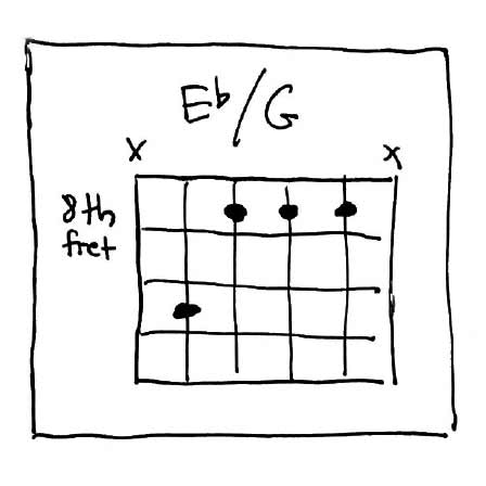 First Inversion Eb Chord for Guitar