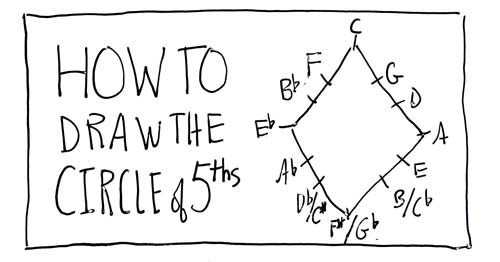 How to Draw the Circle of Fifths
