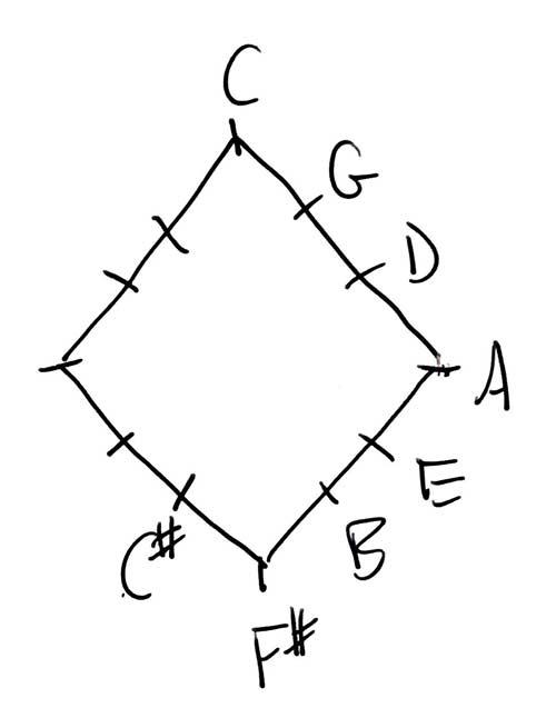 Rhombus with Sharp Keys