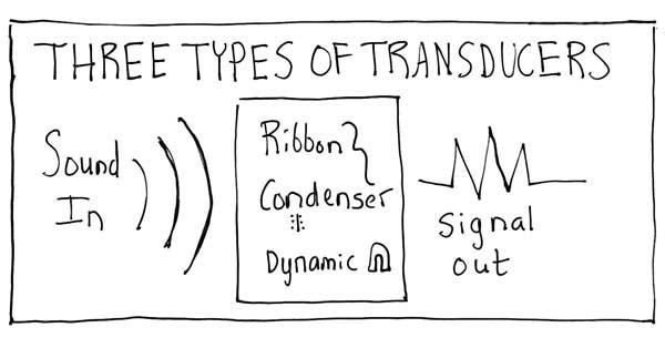 Three Types of Transducers