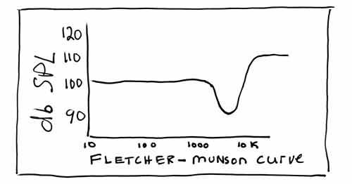 dB-Fletcher-Munson-Curve