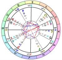 Astrology Birth chart Reading