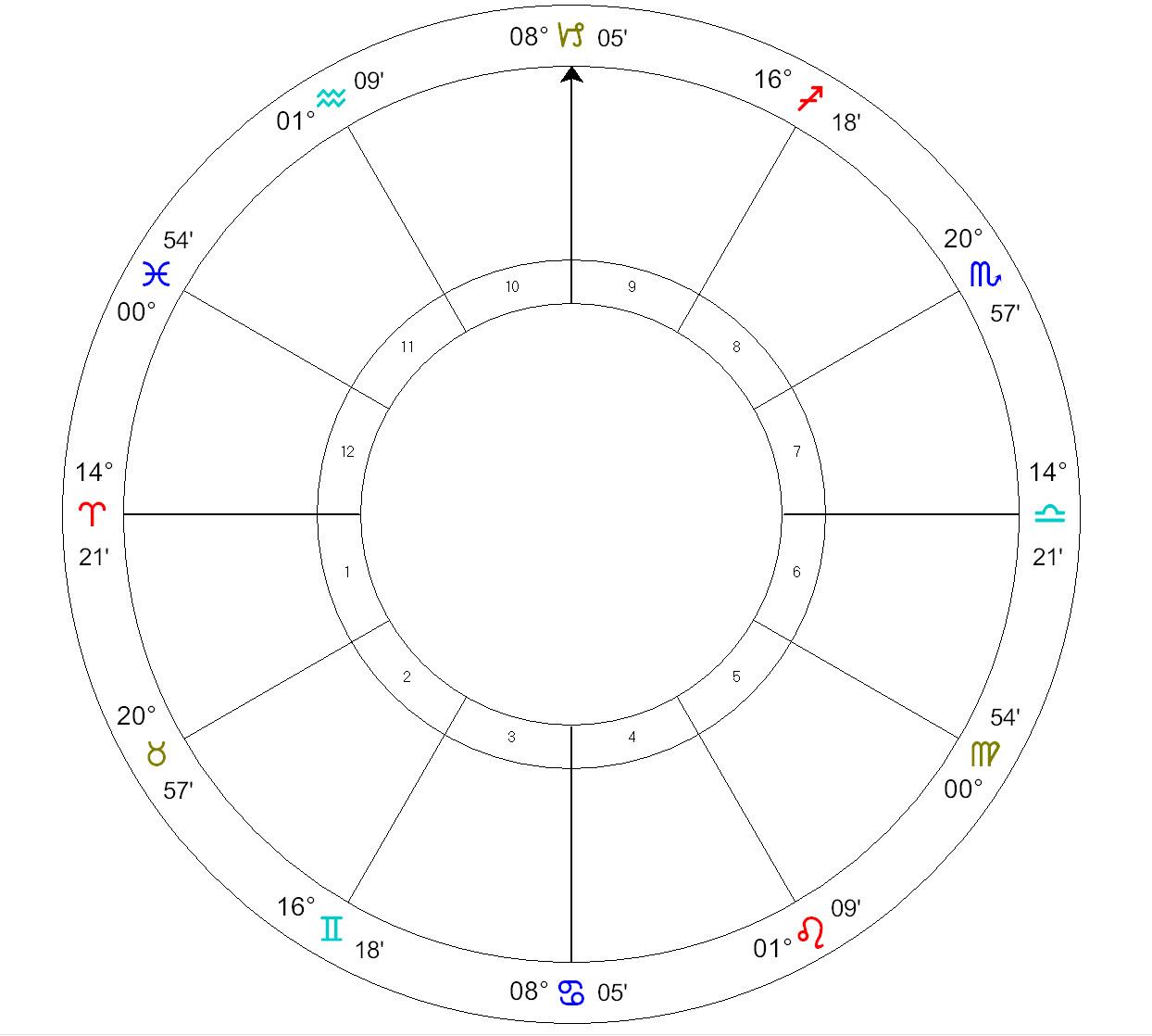 Evolutionary Astrology Readings