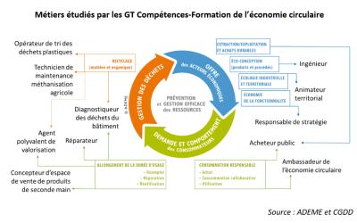 Fiches-métier de l'économie circulaire – Contributions ESS