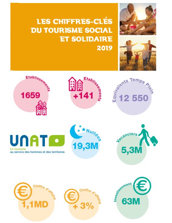 Unat 2019 chiffres clefs tourisme solidaire