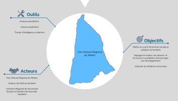 infographie sur les outils, les acteurs et les objectifs du diagnostic du PNR Médoc