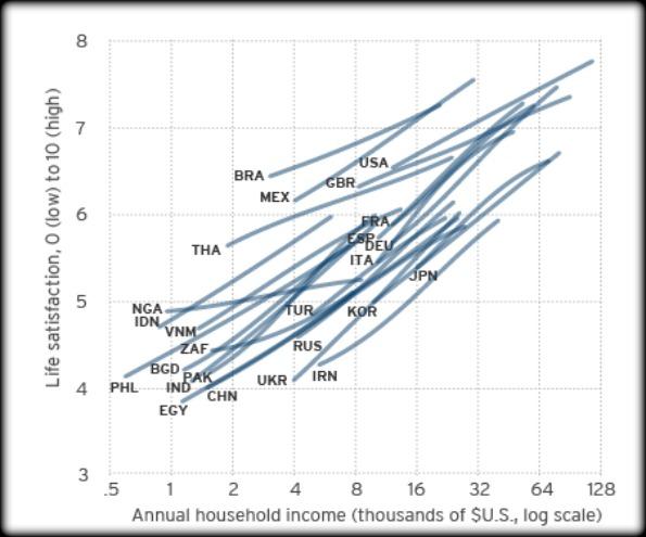 money-vs-happines-infographic 2