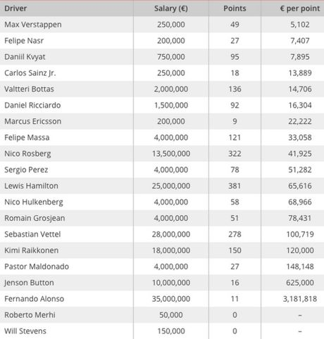 salaries-formula1-2015-per-points