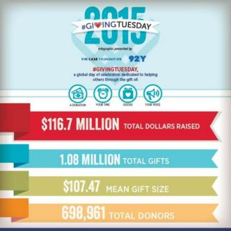 #givingtuesday report