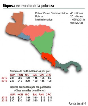 Distribución de la riqueza en Centroamérica entre el 2012 y el 2013.
