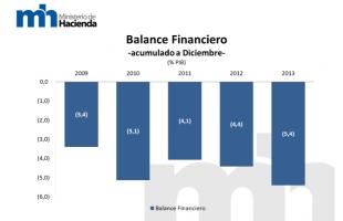 deficit fiscal de Costa Rica