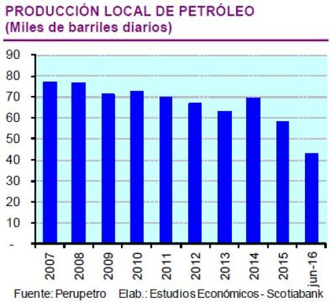 La incertidumbre petrolera en el Perú
