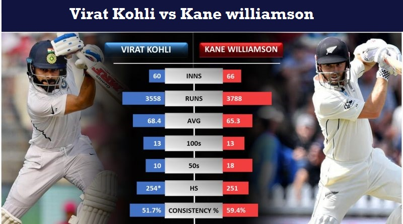 Virat-Kohli-vs-Kane-Williamson in Test Cricket