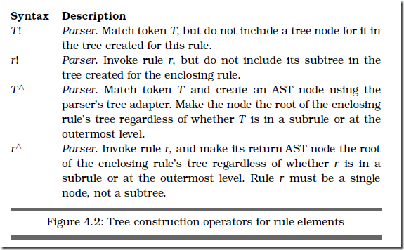 tree construction operators for rule elements figure