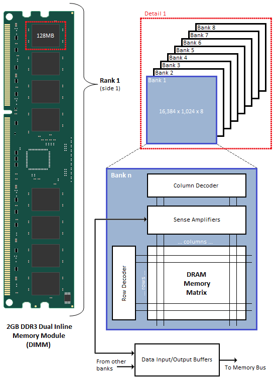 Typical functional arrangement of SDRAM memory space One Bank only is shown for clarity