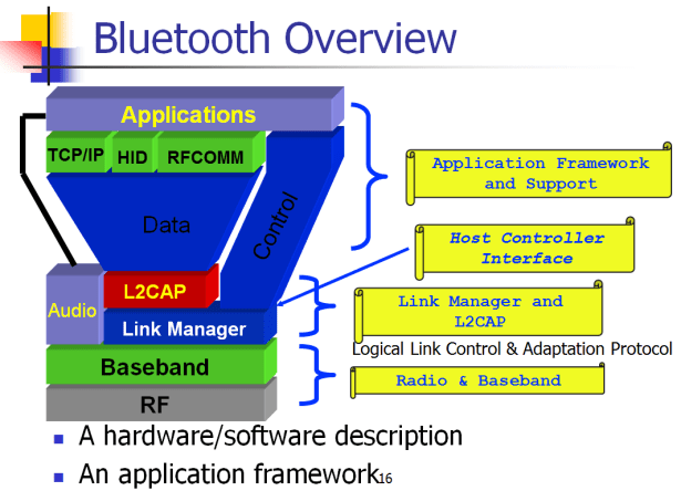 bluetooth overview arch and protocol relations