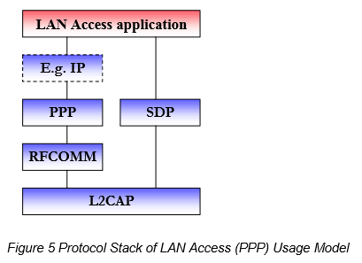 bt Figure 5 Protocol Stack of LAN Access (PPP) Usage Model