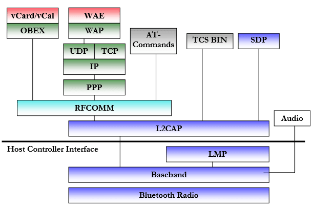 colored Bluetooth Protocol Stack overview