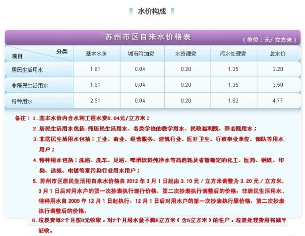 suzhou main district water fee also 3.2 yuan per square