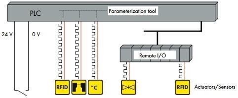 24v 0v io link system actuators sensors rfid