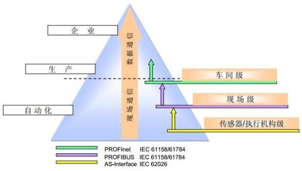 fieldbus concerpt hierarchy plant field sensor acutator