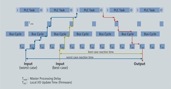 fieldbus system response time